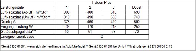 Technische-Daten-Falcon-Plus