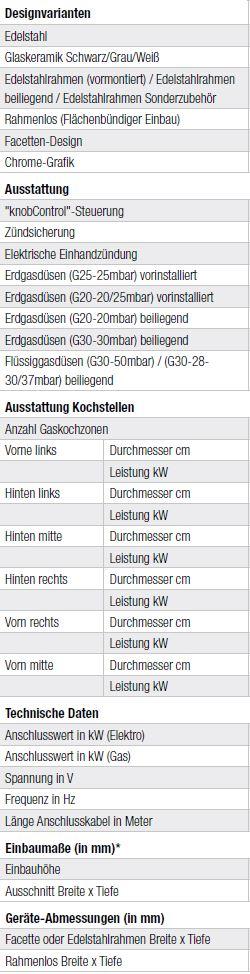 Technische-Daten-Gaskochfelder-Kueppersbusch