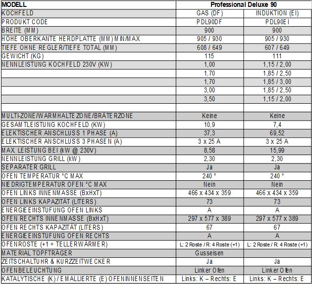 Technische-Daten-90IojyvcH73hMdS