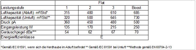 Technische-DAten-Flat-Haube