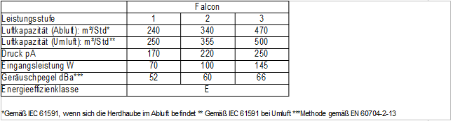 Technische-Daten-falcon