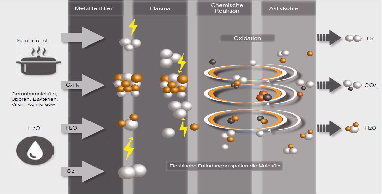 Plasma-chemie