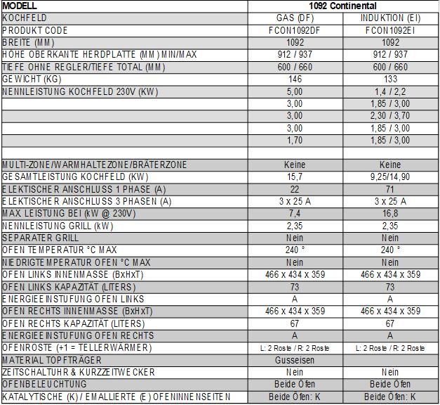 Technische-Daten-1092